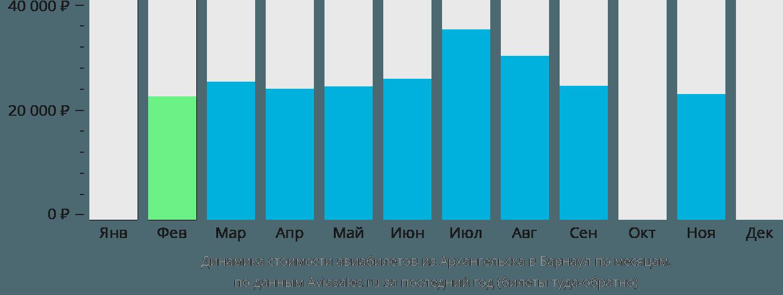 Динамика стоимости авиабилетов из Архангельска в Барнаул по месяцам