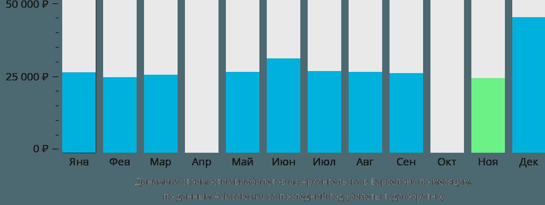 Динамика стоимости авиабилетов из Архангельска в Барселону по месяцам