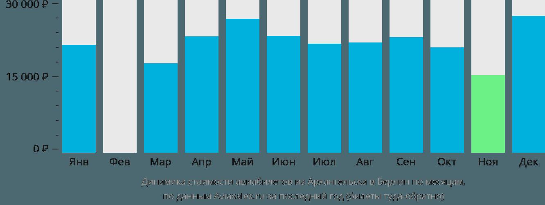 Динамика стоимости авиабилетов из Архангельска в Берлин по месяцам