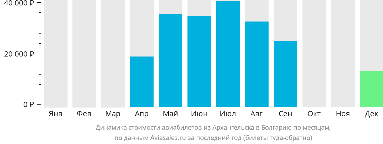 Динамика стоимости авиабилетов из Архангельска в Болгарию по месяцам