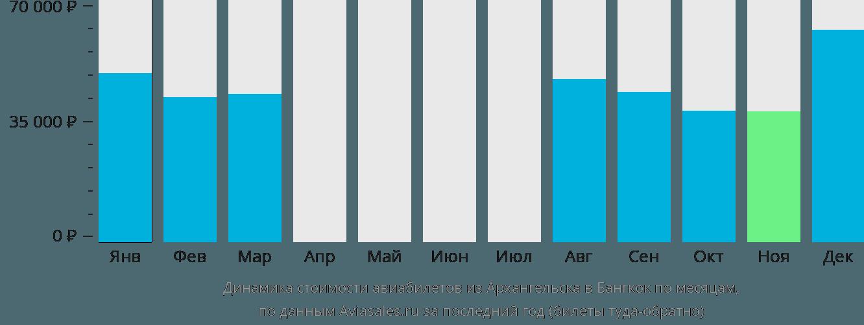 Динамика стоимости авиабилетов из Архангельска в Бангкок по месяцам