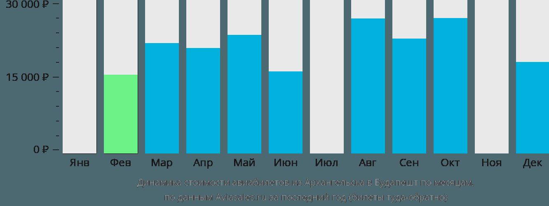 Динамика стоимости авиабилетов из Архангельска в Будапешт по месяцам