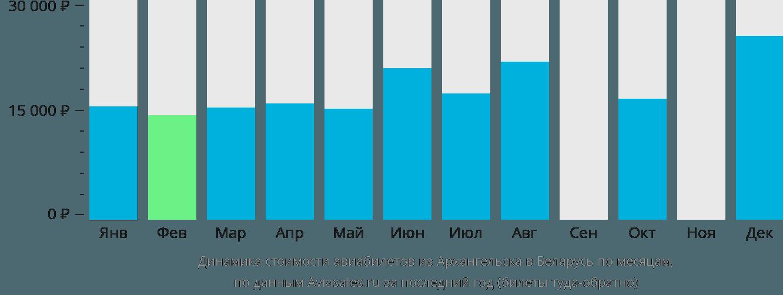 Динамика стоимости авиабилетов из Архангельска в Беларусь по месяцам