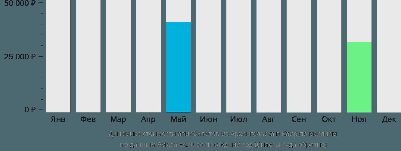 Динамика стоимости авиабилетов из Архангельска в Каир по месяцам