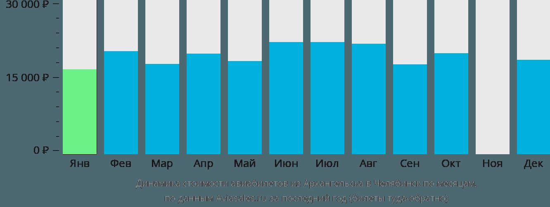 Динамика стоимости авиабилетов из Архангельска в Челябинск по месяцам
