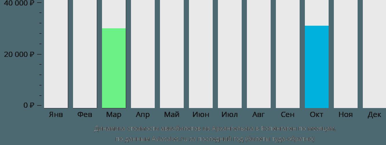 Динамика стоимости авиабилетов из Архангельска в Копенгаген по месяцам