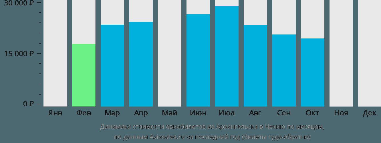 Динамика стоимости авиабилетов из Архангельска в Чехию по месяцам