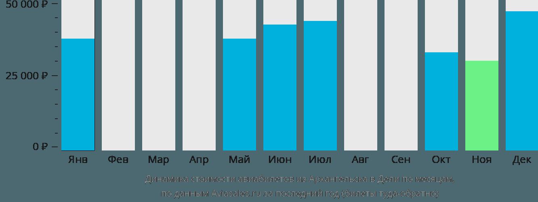 Динамика стоимости авиабилетов из Архангельска в Дели по месяцам