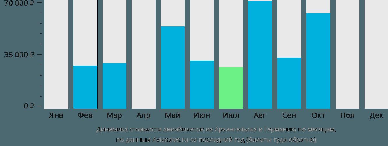 Динамика стоимости авиабилетов из Архангельска в Германию по месяцам
