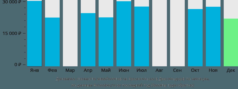 Динамика стоимости авиабилетов из Архангельска в Дюссельдорф по месяцам