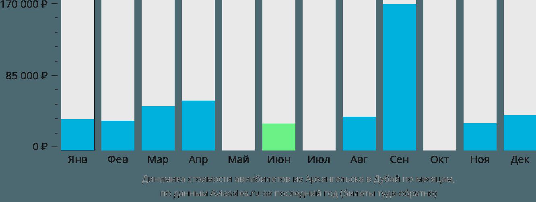 Динамика стоимости авиабилетов из Архангельска в Дубай по месяцам