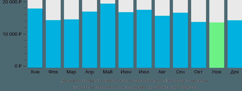 Динамика стоимости авиабилетов из Архангельска в Белгород по месяцам