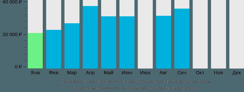 Динамика стоимости авиабилетов из Архангельска в Испанию по месяцам