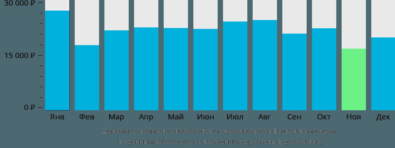 Динамика стоимости авиабилетов из Архангельска в Ереван по месяцам