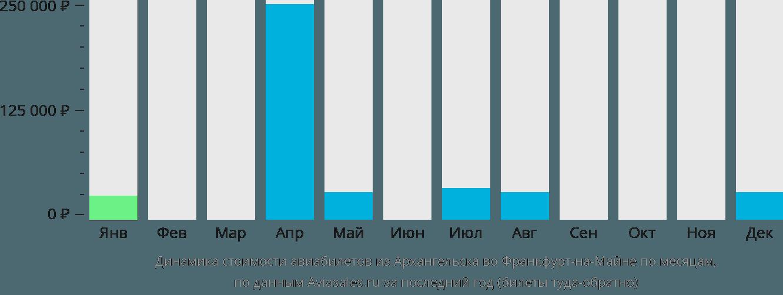 Динамика стоимости авиабилетов из Архангельска во Франкфурт-на-Майне по месяцам