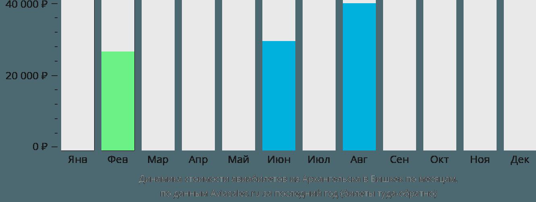 Динамика стоимости авиабилетов из Архангельска в Бишкек по месяцам