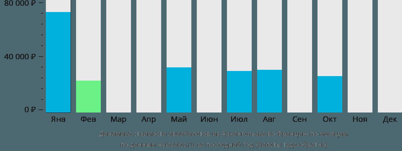 Динамика стоимости авиабилетов из Архангельска во Францию по месяцам