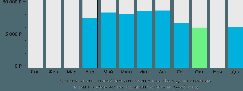Динамика стоимости авиабилетов из Архангельска в Геленджик по месяцам