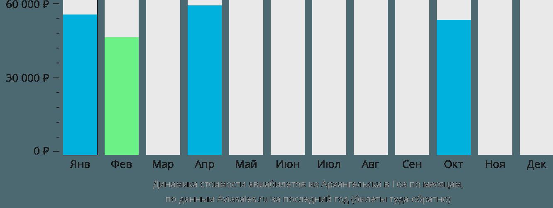 Динамика стоимости авиабилетов из Архангельска в Гоа по месяцам