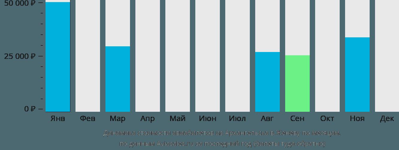 Динамика стоимости авиабилетов из Архангельска в Женеву по месяцам