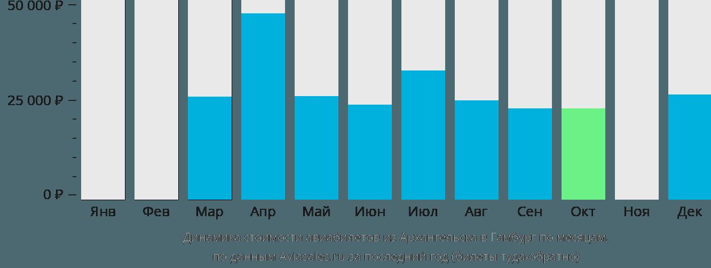 Динамика стоимости авиабилетов из Архангельска в Гамбург по месяцам