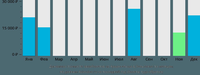 Динамика стоимости авиабилетов из Архангельска в Хельсинки по месяцам