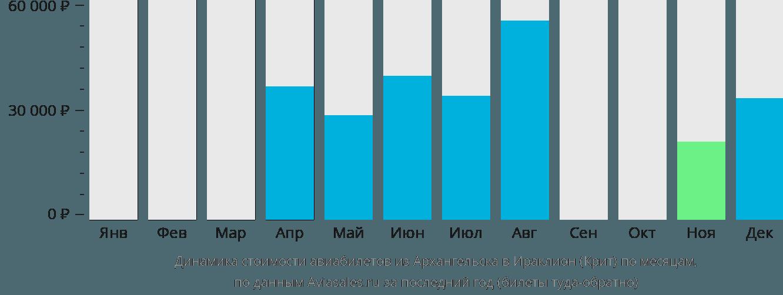 Динамика стоимости авиабилетов из Архангельска в Ираклион (Крит) по месяцам