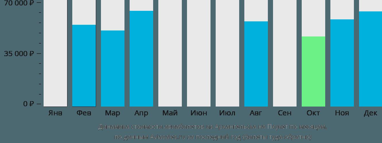 Динамика стоимости авиабилетов из Архангельска на Пхукет по месяцам