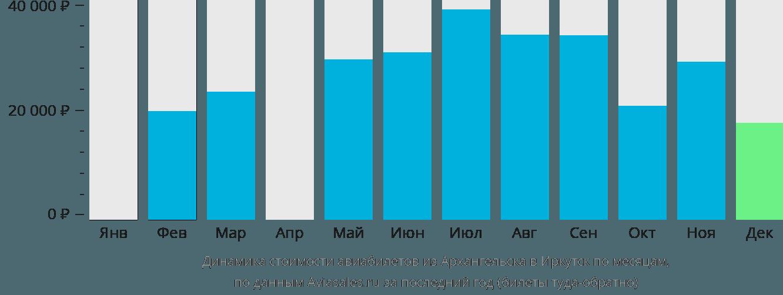 Динамика стоимости авиабилетов из Архангельска в Иркутск по месяцам