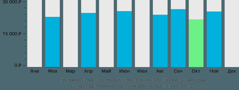 Динамика стоимости авиабилетов из Архангельска в Израиль по месяцам