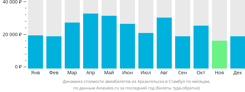 Динамика стоимости авиабилетов из Архангельска в Стамбул по месяцам