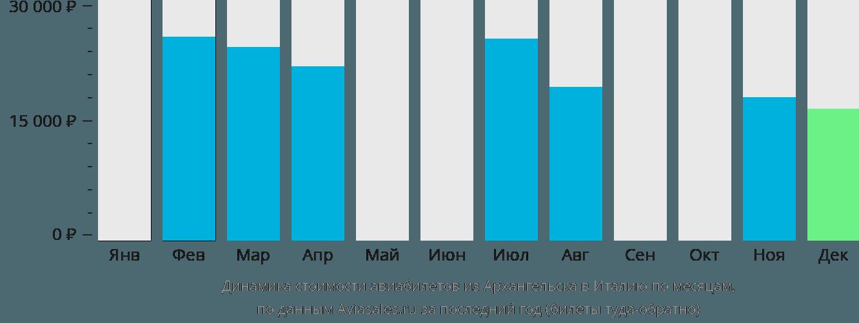 Динамика стоимости авиабилетов из Архангельска в Италию по месяцам