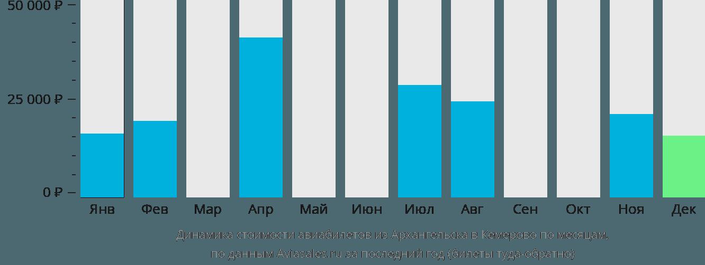 Динамика стоимости авиабилетов из Архангельска в Кемерово по месяцам