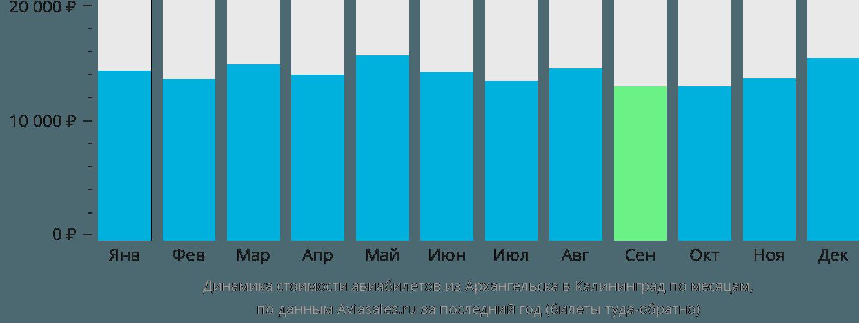 Динамика стоимости авиабилетов из Архангельска в Калининград по месяцам