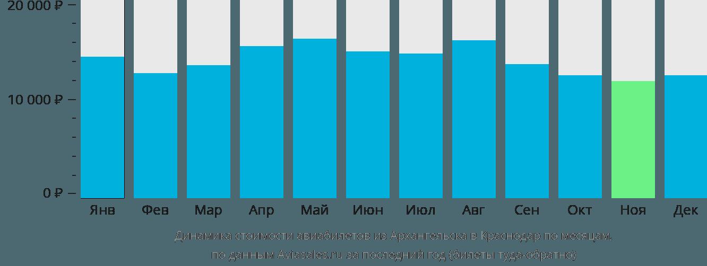 Динамика стоимости авиабилетов из Архангельска в Краснодар по месяцам