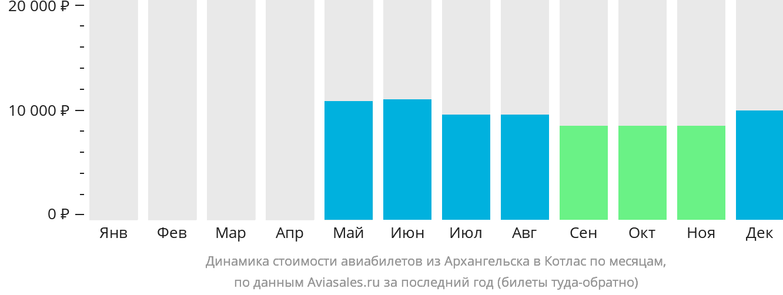 Динамика стоимости авиабилетов из Архангельска в Котлас по месяцам