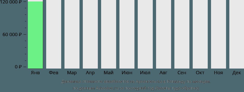Динамика стоимости авиабилетов из Архангельска в Катманду по месяцам