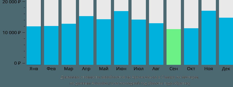 Динамика стоимости авиабилетов из Архангельска в Самару по месяцам