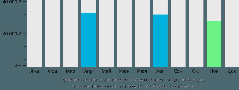 Динамика стоимости авиабилетов из Архангельска в Гянджу по месяцам