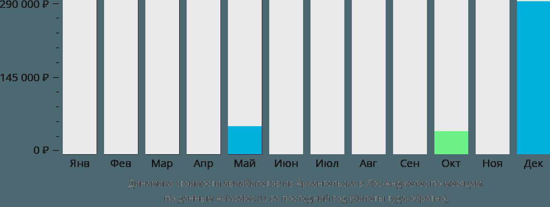 Динамика стоимости авиабилетов из Архангельска в Лос-Анджелес по месяцам