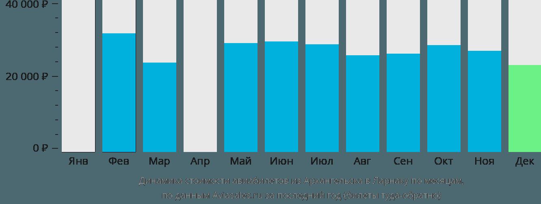 Динамика стоимости авиабилетов из Архангельска в Ларнаку по месяцам