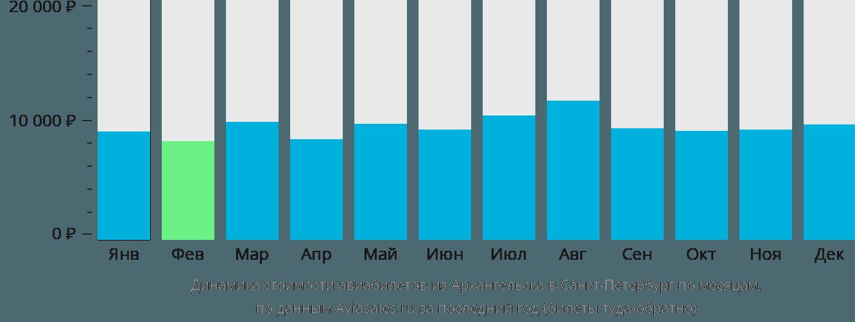 Динамика стоимости авиабилетов из Архангельска в Санкт-Петербург по месяцам