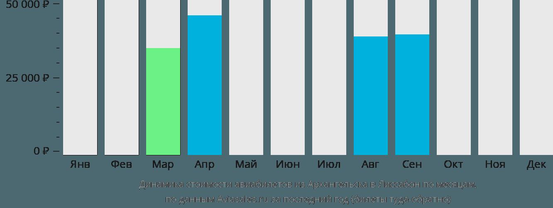 Динамика стоимости авиабилетов из Архангельска в Лиссабон по месяцам