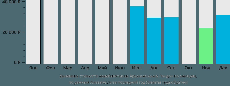 Динамика стоимости авиабилетов из Архангельска в Лондон по месяцам
