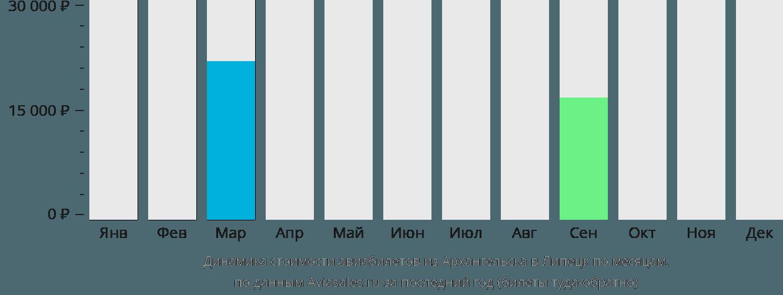 Динамика стоимости авиабилетов из Архангельска в Липецк по месяцам