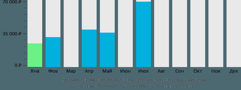 Динамика стоимости авиабилетов из Архангельска в Мадрид по месяцам