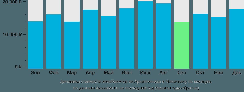 Динамика стоимости авиабилетов из Архангельска в Махачкалу по месяцам