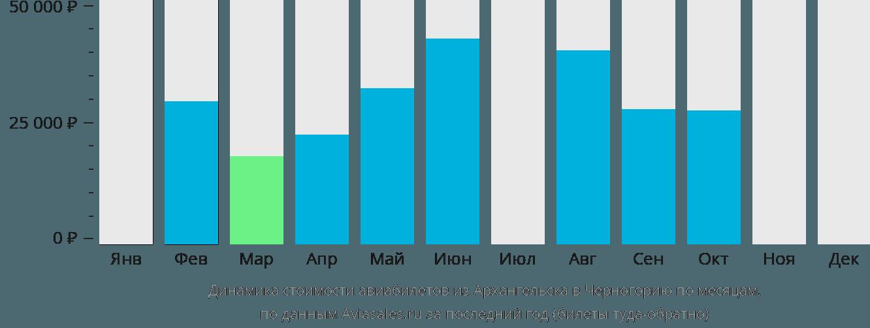Динамика стоимости авиабилетов из Архангельска в Черногорию по месяцам