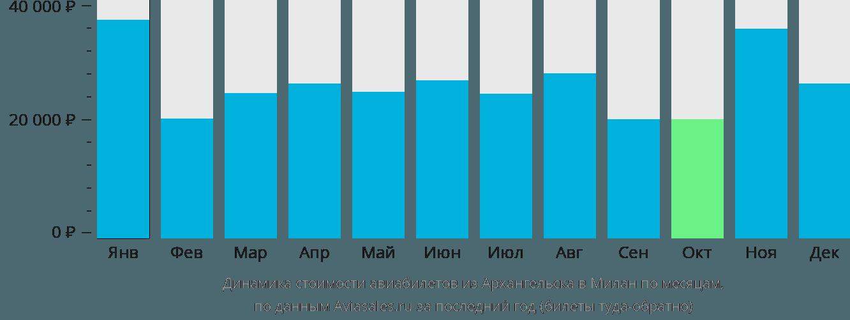 Динамика стоимости авиабилетов из Архангельска в Милан по месяцам