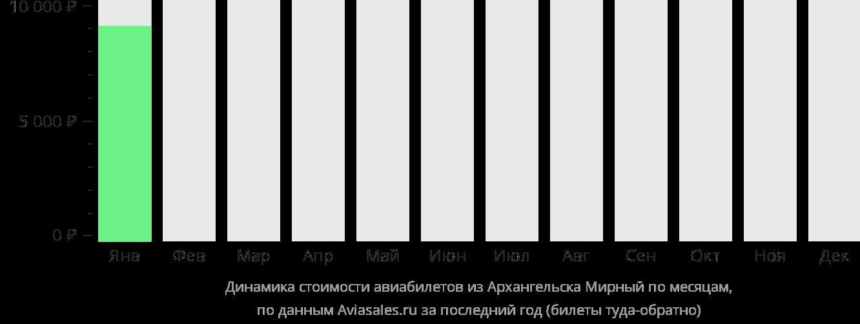 Динамика стоимости авиабилетов из Архангельска в Мирный по месяцам